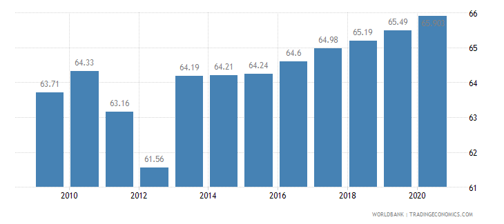 cuba employment in services percent of total employment wb data