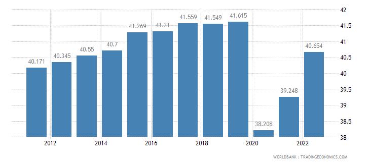 cuba employment to population ratio 15 plus  female percent wb data