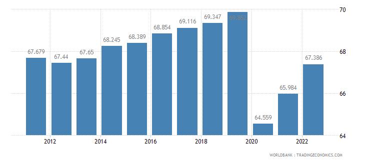 cuba employment to population ratio 15 plus  male percent wb data