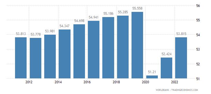 cuba employment to population ratio 15 plus  total percent wb data