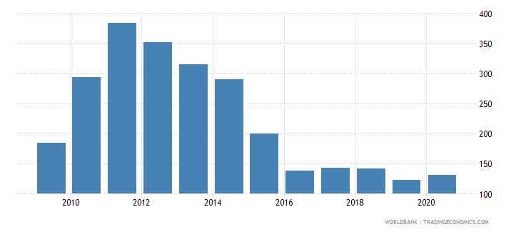 cuba export value index 2000  100 wb data