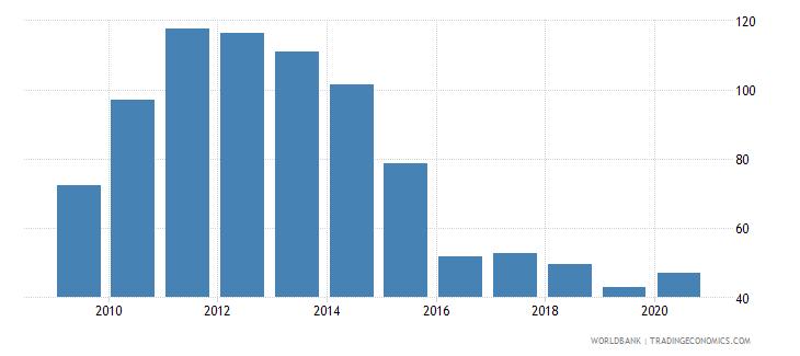 cuba export volume index 2000  100 wb data