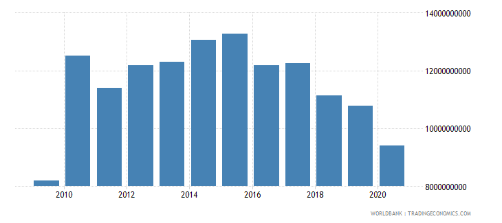 cuba exports as a capacity to import constant lcu wb data