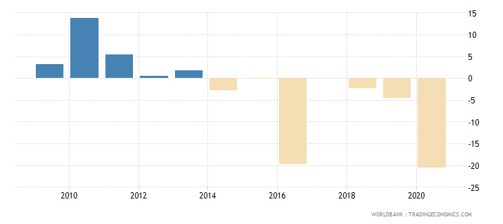 cuba exports of goods and services annual percent growth wb data