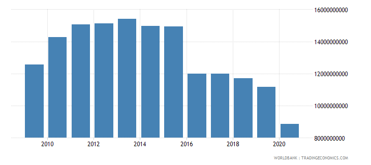 cuba exports of goods and services constant 2005 us$ wb data