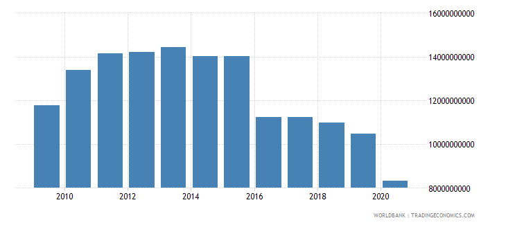 cuba exports of goods and services constant lcu wb data