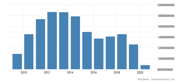cuba exports of goods and services current lcu wb data