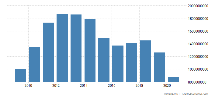 cuba exports of goods and services current us$ wb data
