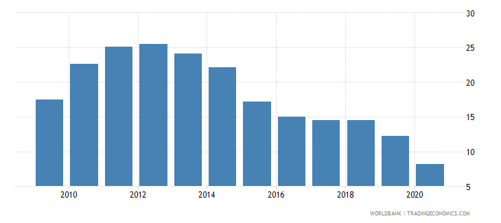cuba exports of goods and services percent of gdp wb data
