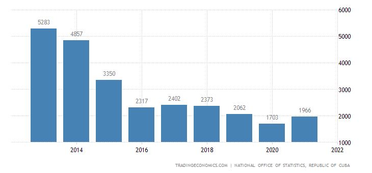 Cuba Exports