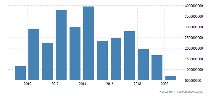 cuba external balance on goods and services current us$ wb data
