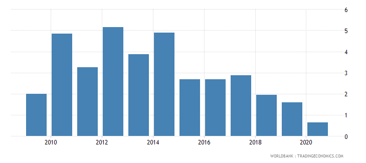 cuba external balance on goods and services percent of gdp wb data
