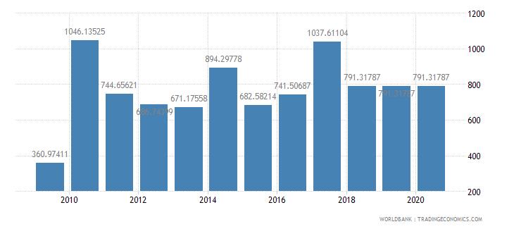 cuba fertilizer consumption percent of fertilizer production wb data