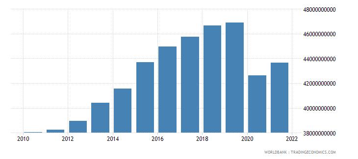 cuba final consumption expenditure constant lcu wb data