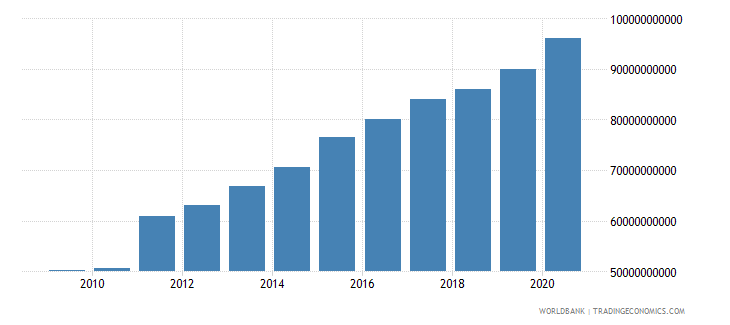 cuba final consumption expenditure current us$ wb data
