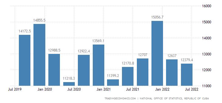 Cuba GDP Constant Prices