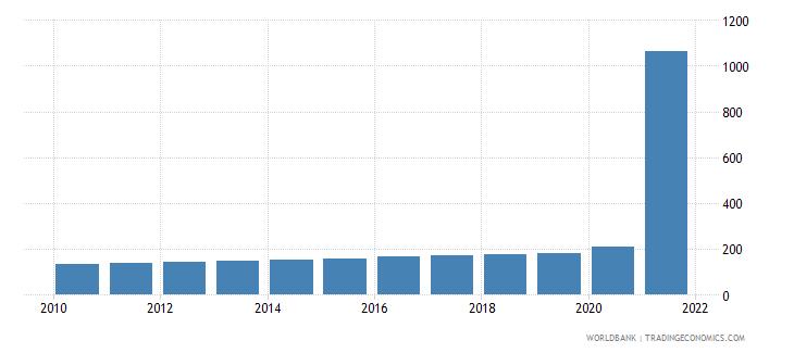 cuba gdp deflator base year varies by country wb data