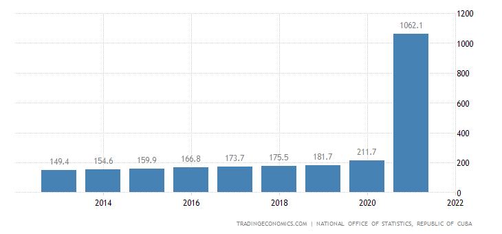 Cuba GDP Deflator