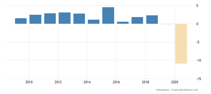cuba gdp growth annual percent 2010 wb data
