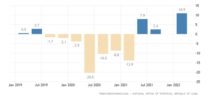 Cuba GDP Annual Growth Rate