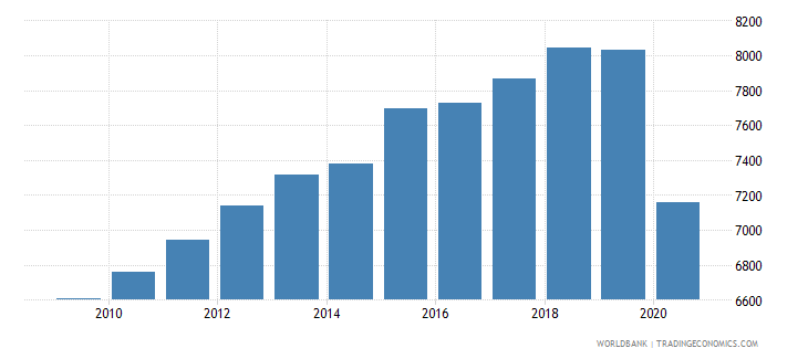 cuba gdp per capita constant 2005 us$ wb data