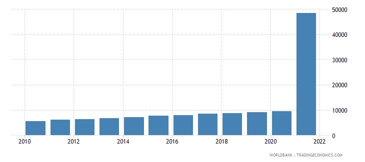 cuba gdp per capita current lcu wb data