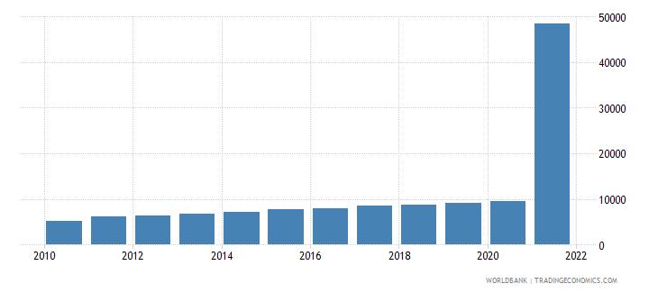 cuba gdp per capita current us$ wb data