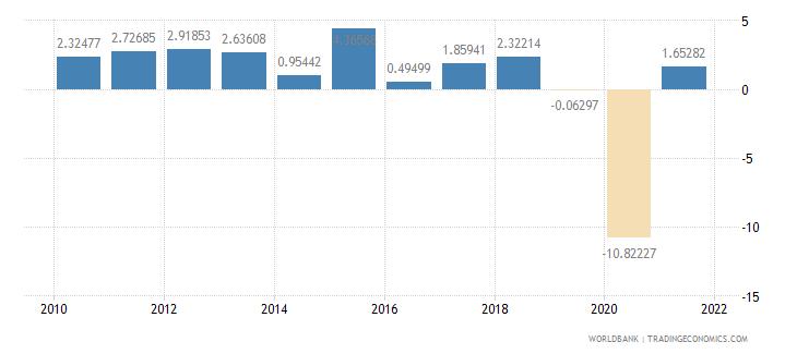 cuba gdp per capita growth annual percent wb data