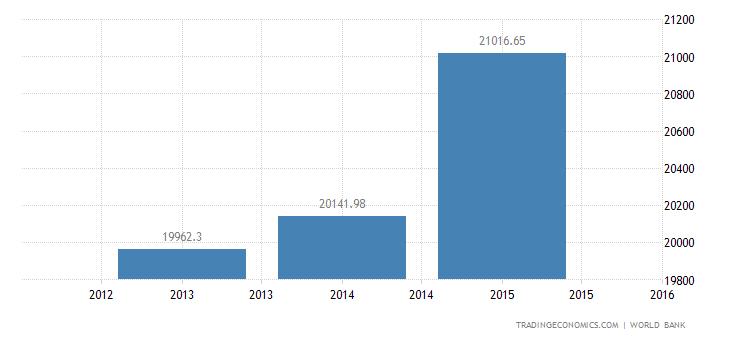 Cuba GDP Per Capita Ppp