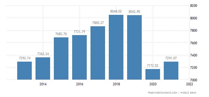 Cuba GDP per capita