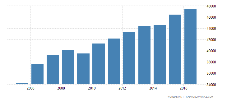 cuba gdp per person employed constant 1990 ppp $ wb data