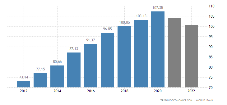Cuba GDP