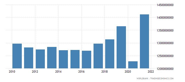 cuba general government final consumption expenditure constant lcu wb data