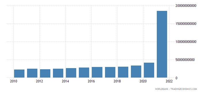 cuba general government final consumption expenditure current lcu wb data