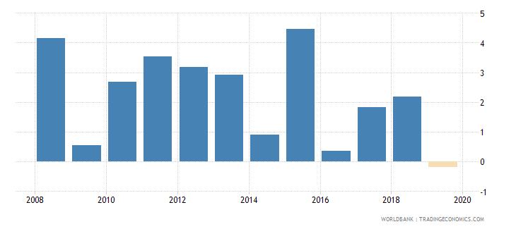 cuba gni growth annual percent wb data