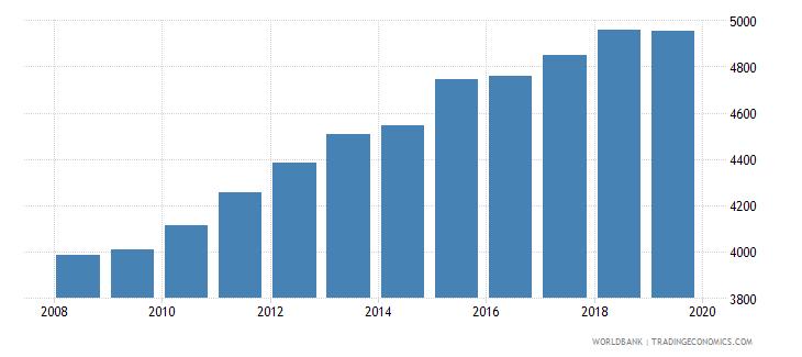 cuba gni per capita constant lcu wb data