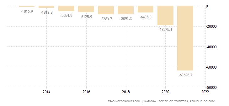 Cuba Government Budget Value