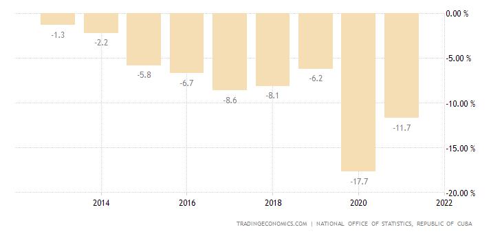 Cuba Government Budget