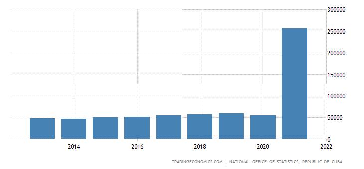 Cuba Government Revenues
