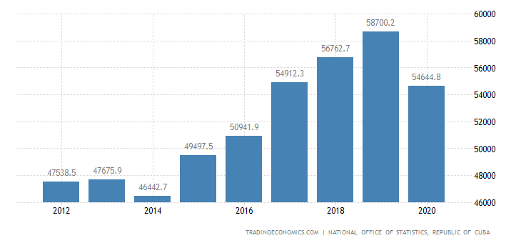 Cuba Government Revenues