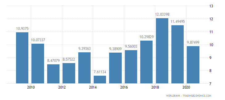 cuba gross capital formation percent of gdp wb data