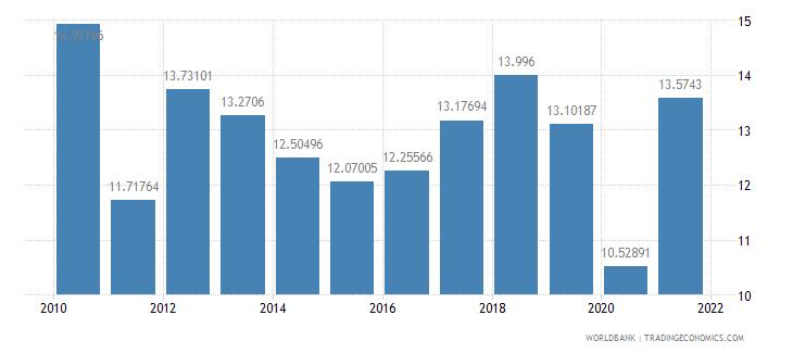 cuba gross domestic savings percent of gdp wb data