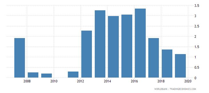cuba gross enrolment ratio post secondary non tertiary male percent wb data