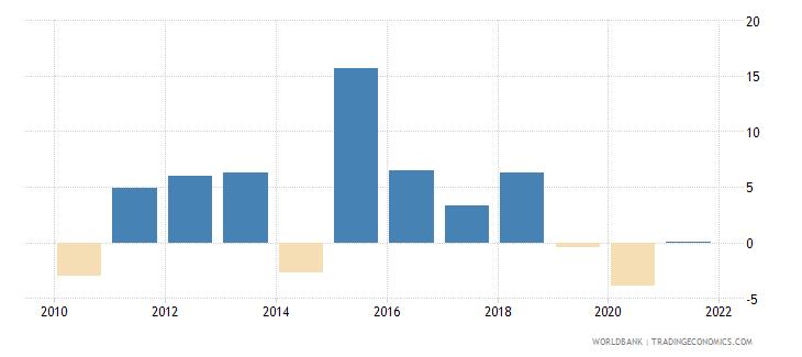 cuba gross fixed capital formation annual percent growth wb data
