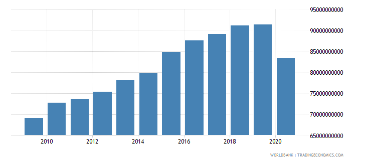 cuba gross national expenditure constant 2005 us$ wb data