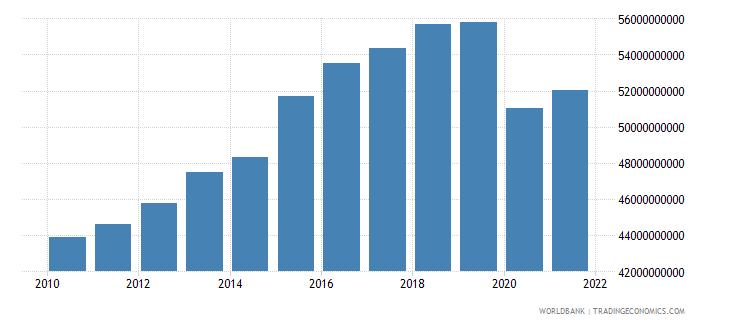 cuba gross national expenditure constant lcu wb data