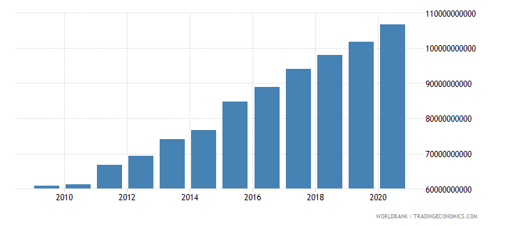 cuba gross national expenditure current lcu wb data