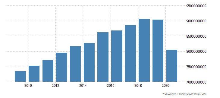 cuba gross value added at factor cost constant 2005 us$ wb data