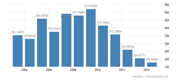cuba health expenditure total percent of gdp wb data
