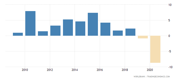 cuba household final consumption expenditure annual percent growth wb data